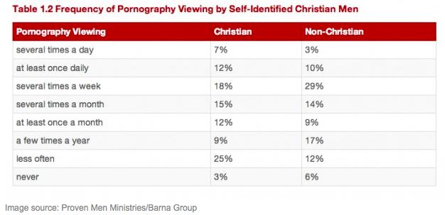 christianstats